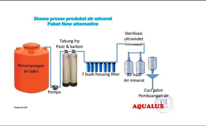 Proses produksi Air Isi Ulang Aqualux