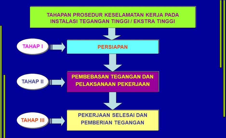 prosedur pelatihan k3 umum